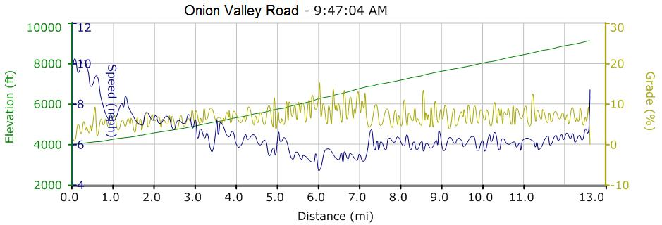 onion valley road profile